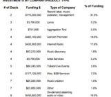 Investors Put $2.4 Billion Into Music In 2013, Streaming Tops List