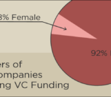 Silicon Valley's Diversity Problem in Numbers [Infographic]